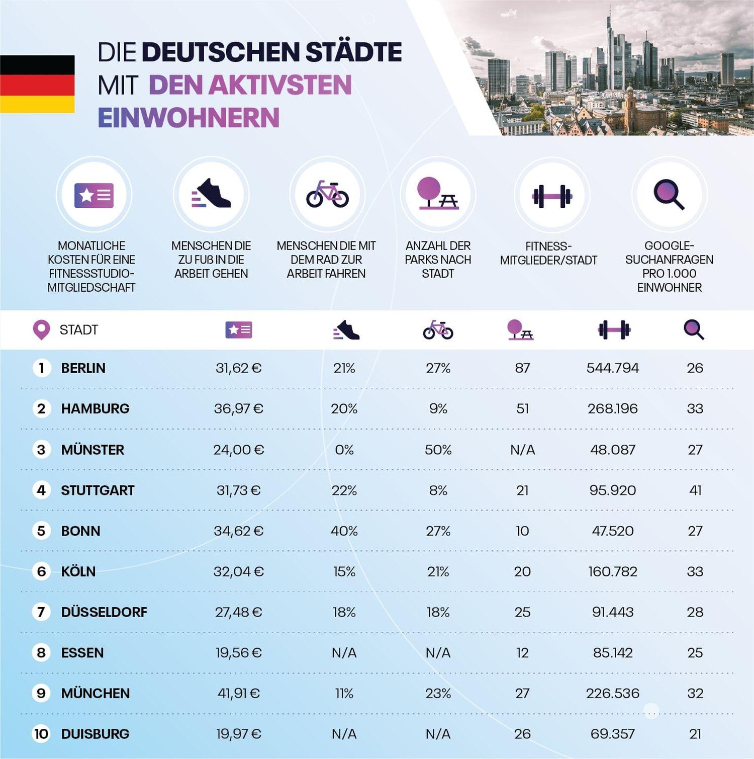 Die aktivsten Städte Deutschlands